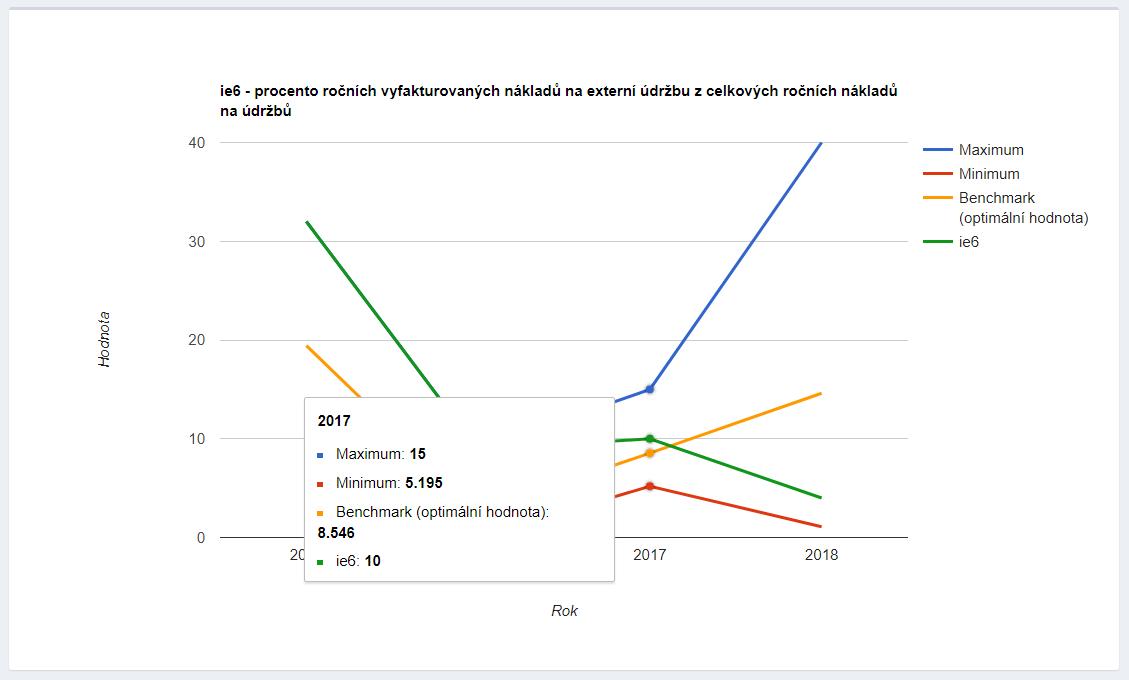 Benchmarking graf - ukázka z aplikace